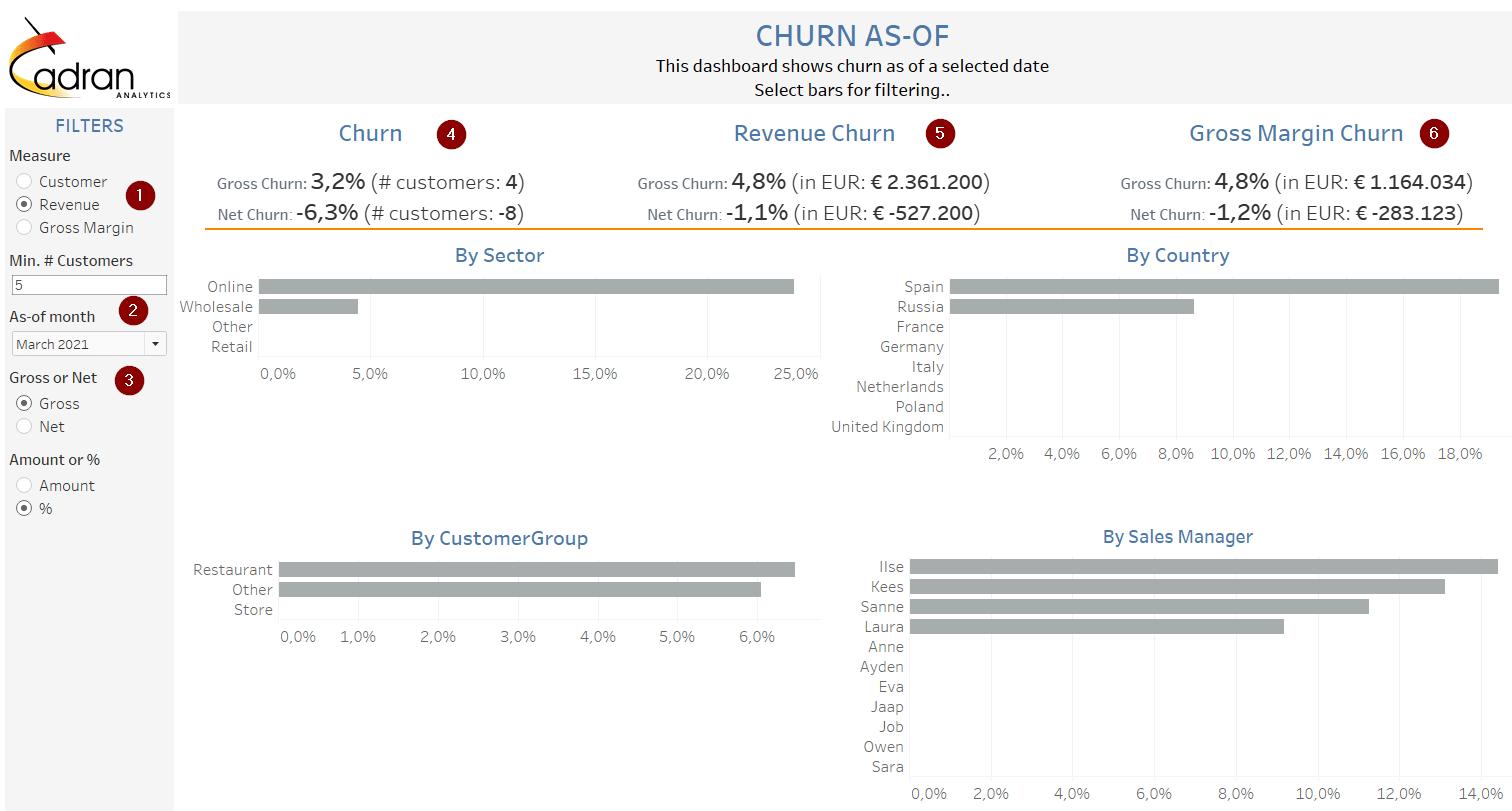 churn rate analysis bi