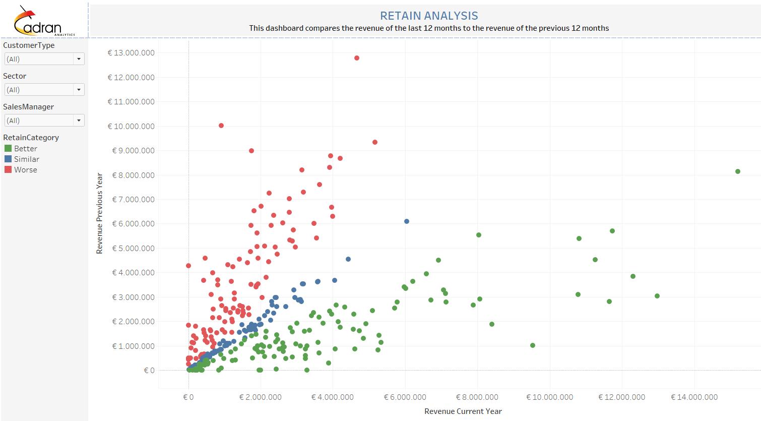 tableau churn rate analysis bi